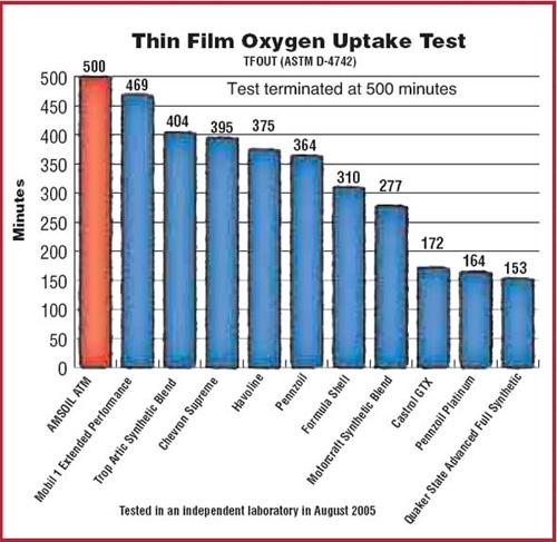 Motor Oil Comparison Testing